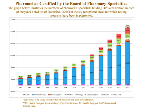 Pharmacists Certified by the Board of Pharmacy Specialties