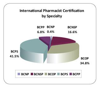 Pharmacy ycps